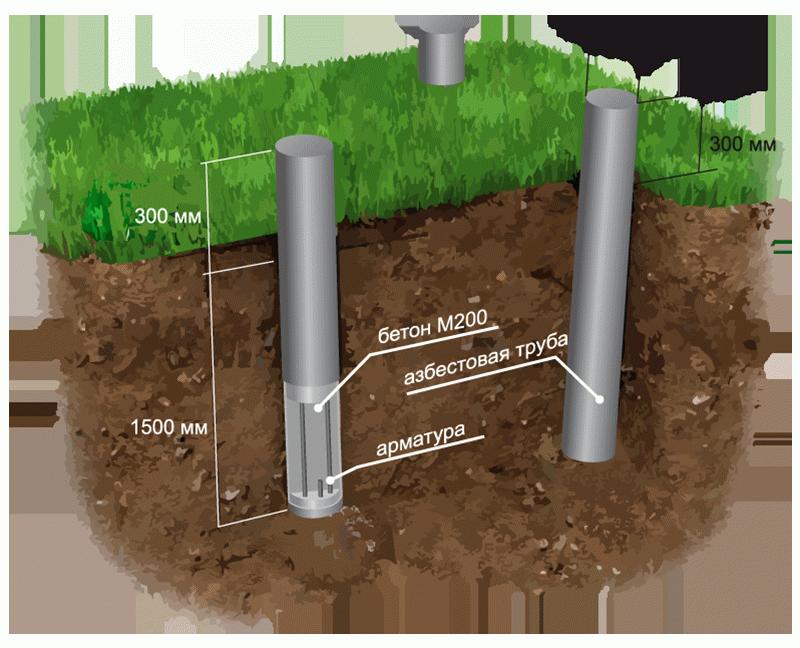 Как правильно сделать фундамент из труб 933