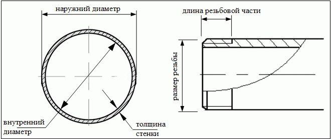 Трубы из нержавейки диаметры