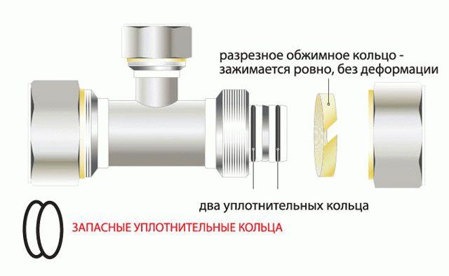 Фитинги для металлопластиковых труб сортамент и особенности установки
