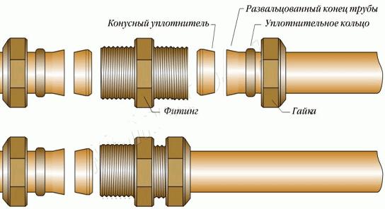 Компрессионные фитинги для медных труб
