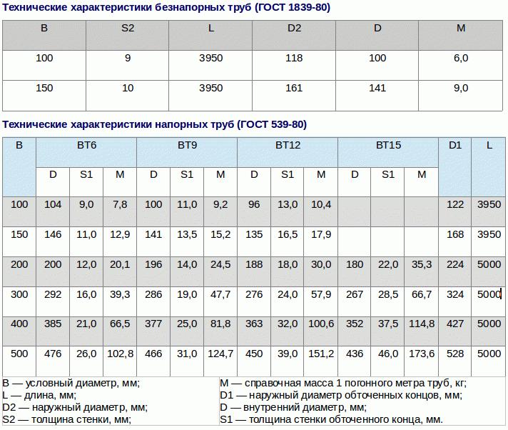Размеры асбоцементных труб ненапорных