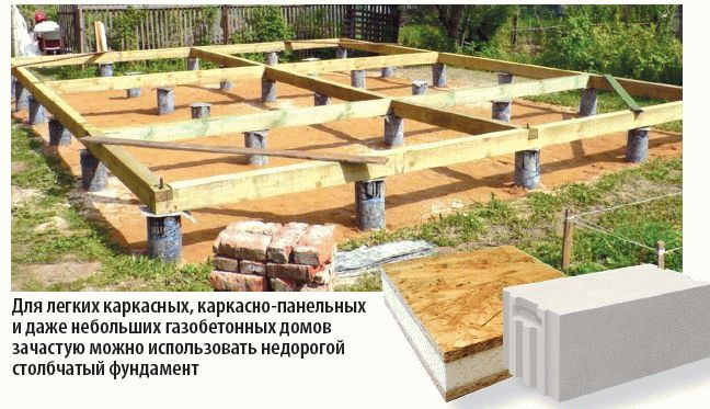 Рекомендации Рекомендации по проектированию фундаментов