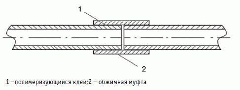 Способы соединения труб сантехнические  раструбные и цанговые